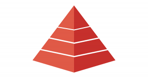 Pyramid of Social Corporate Responsibility