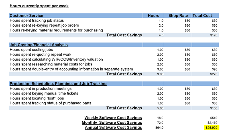 erp software savings